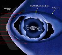 Model van de rand van het zonnestelsel