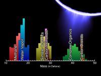 Organische moleculen in de pluimen van de geisers van Enceladus
