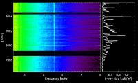 Diagram van de vijfminuten-oscillaties en de zonnevlammen