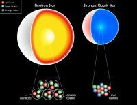 Het verschil tussen een neutronenster en een quarkster