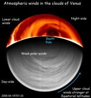 Structuur van de winden op Venus
