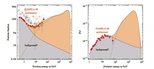Dè PAMELA-grafieken