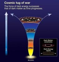 Kosmische tug of war