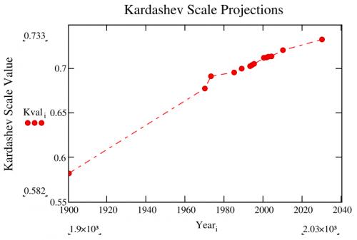 De huidige stand van de aarde op de schaal van Kardashev