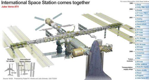 Opbouw van het ISS