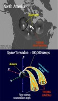 Schets van de ruimtetornado's