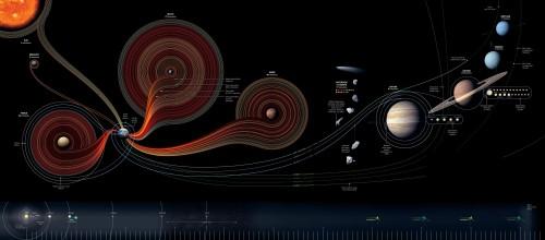 50 jaar verkenningsexpedities in de ruimte