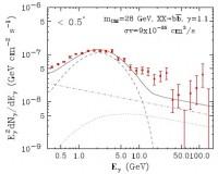 Een aanwijzing voor donkere materie?
