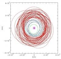 De banen van 72 Jupitermanen. Tel ze eventjes, ja?