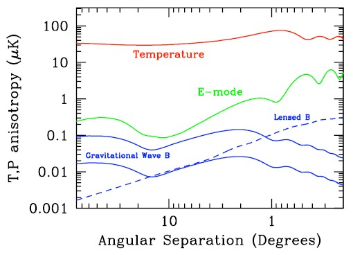 De zwaartekrachtsgolven in de CMB