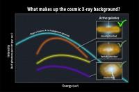 De kosmische rontgenachtergrond