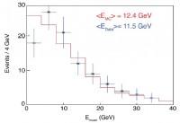 Het energiespectrum van neutrino's, gemeten met ICARUS