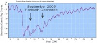 De Forbush-decrease in 2005