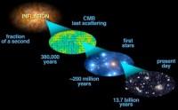 De evolutie van het heelal begon met de inflatieperiode