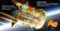 De Phobos-Grunt viel op 15 januari j.l terug naar de aarde.