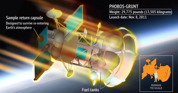 Rapport: falen Phobos-Grunt sonde aan de Russen zelf te wijten