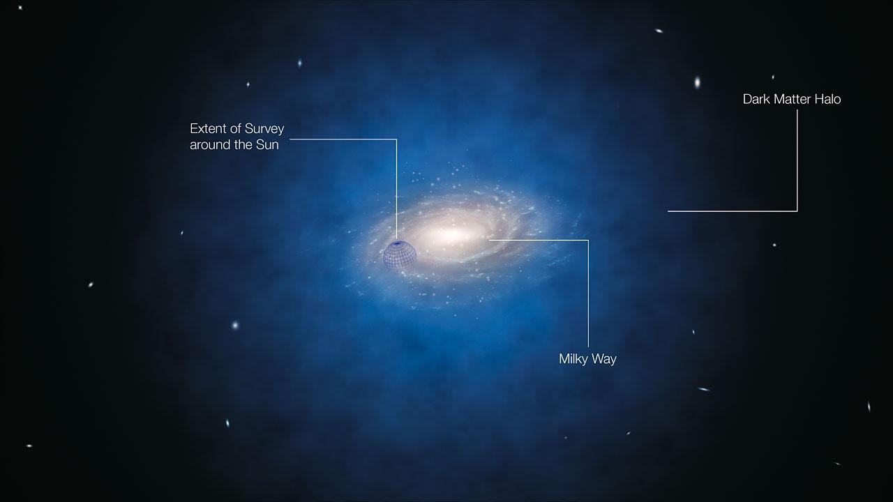 Deze geannoteerde artist's impression toont het Melkwegstelsel. De blauwe halo van materie om het stelsel geeft aan waar de geheimzinnige donkere materie zich zou moeten bevinden. Nieuwe metingen, gebaseerd op de bewegingen van sterren, laten zien dat de hoeveelheid donkere materie in het gebied rond de zon veel kleiner is dan voorspeld en dat er in onze buurt nauwelijks donkere materie aanwezig lijkt te zijn. De blauwe bol rond de positie van de zon geeft bij benadering de grootte van het recent onderzochte gebied aan, maar niet de exacte vorm ervan.