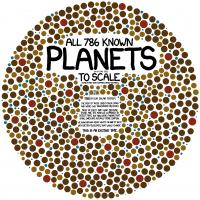 Kleurenblindheid-test? Nee, alle 786 bekende planeten in één overzicht