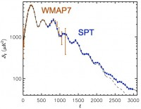 South Pole Telescope bevestigt het bestaan van donkere energie