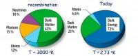 Hoe eerst straling, toen donkere materie en toen donkere energie ons heelal domineerden