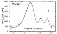 WMAP-negen jaar