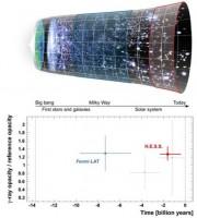 Kosmische mist van fotonen in het nabije heelal gemeten