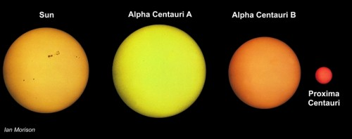 Alpha Centauri System Compared to Sun