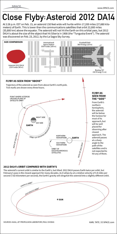 Infographic 2012 DA14