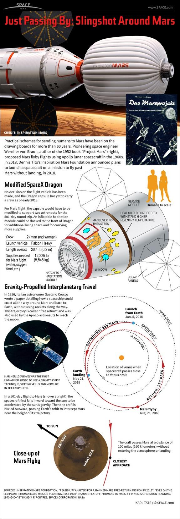 Inspiration Mars Infographic