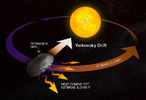 Yarkovski Effect