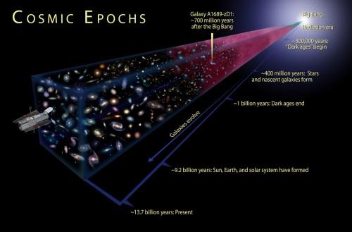 Kosmische tijdperken