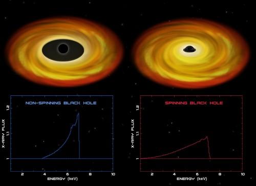 spinning black hole
