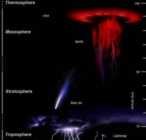 upper atmosfphere lightning