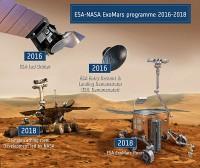 ExoMars 2016 is klaar voor de lancering in maart naar Mars