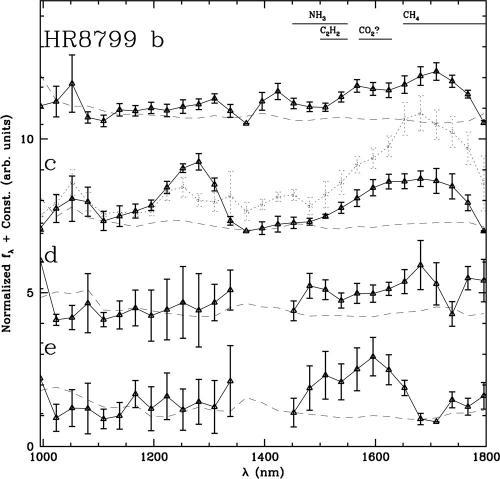 HR 8799 spectra