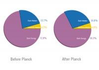 Planck's 'kosmische recept'