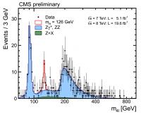 De piek van het Higgs boson bij 125,8 GeV in het ZZ-vervalkanaal, waargenomen door CMS