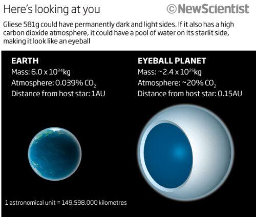 Eyeball Earth