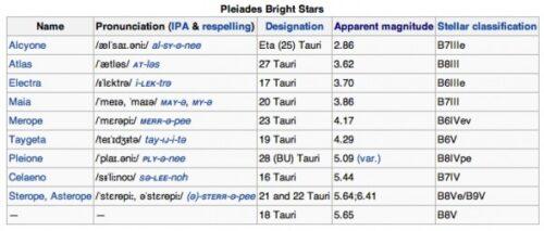 Pleiaden sterren
