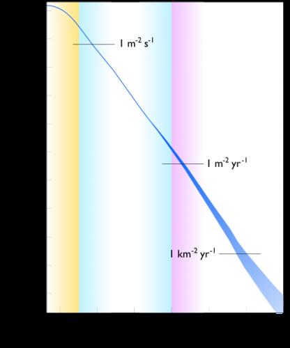 Energiespectrum van kosmische straling. Verticale as: Flux (aantal deeltjes of fotonen) per oppervlak per seconde per steradiaal (hoekmaat) per GeV, horizontale as: energie in GeV. Lage energieën zijn talrijk: 1 per vierkante meter per seconde. Maar de hoogste energieën zijn relatief zeldzaam, namelijk 1 voorval per vierkante kilometer per jaar.