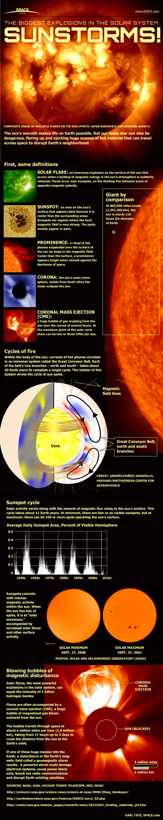 Sunstorms infographic