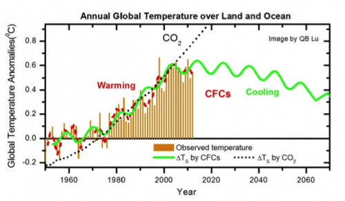 CFCs Climate Change1