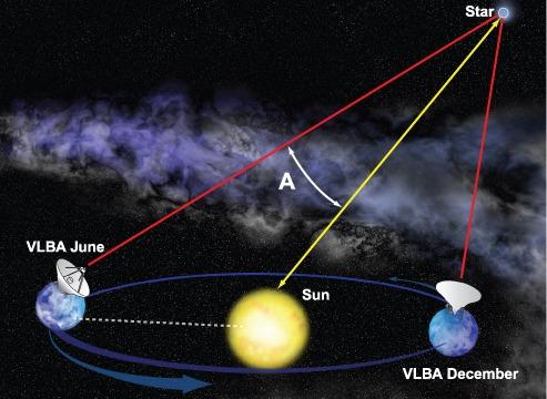 Astronomen vooruit in zoektocht naar zwaartekrachtsgolven