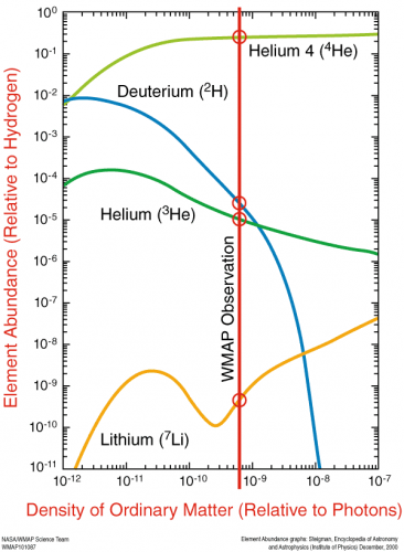 BB nucleo 13 element abundance to hydrogen