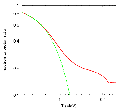 BB nucleo 9 neutron proton ratio