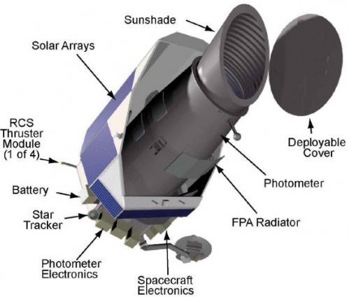 Kepler-diagram