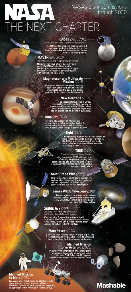 NASA missies tot 2030 (credit: Mashable)