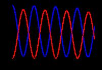 Muon neutrino oscillaties
