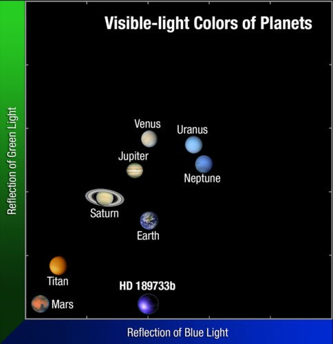 Visible light colors of planets