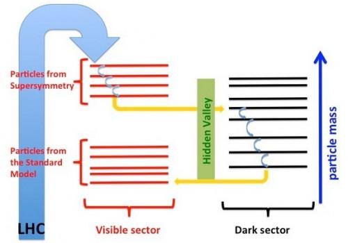 donkere sector en verborgen vallei